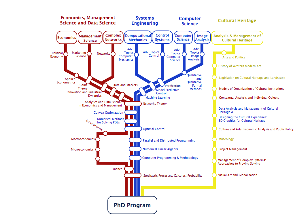 General structure of the program and how the curricula interact with each others.