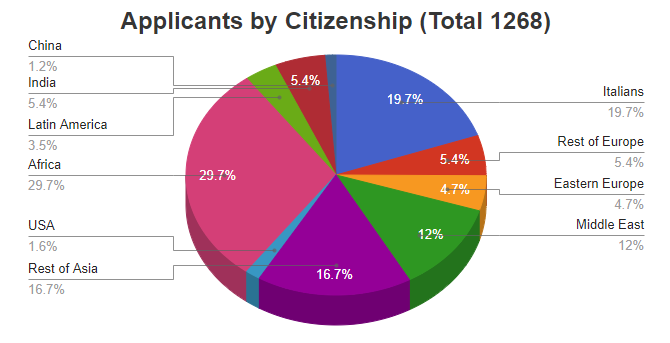 Applicants by Citizenship