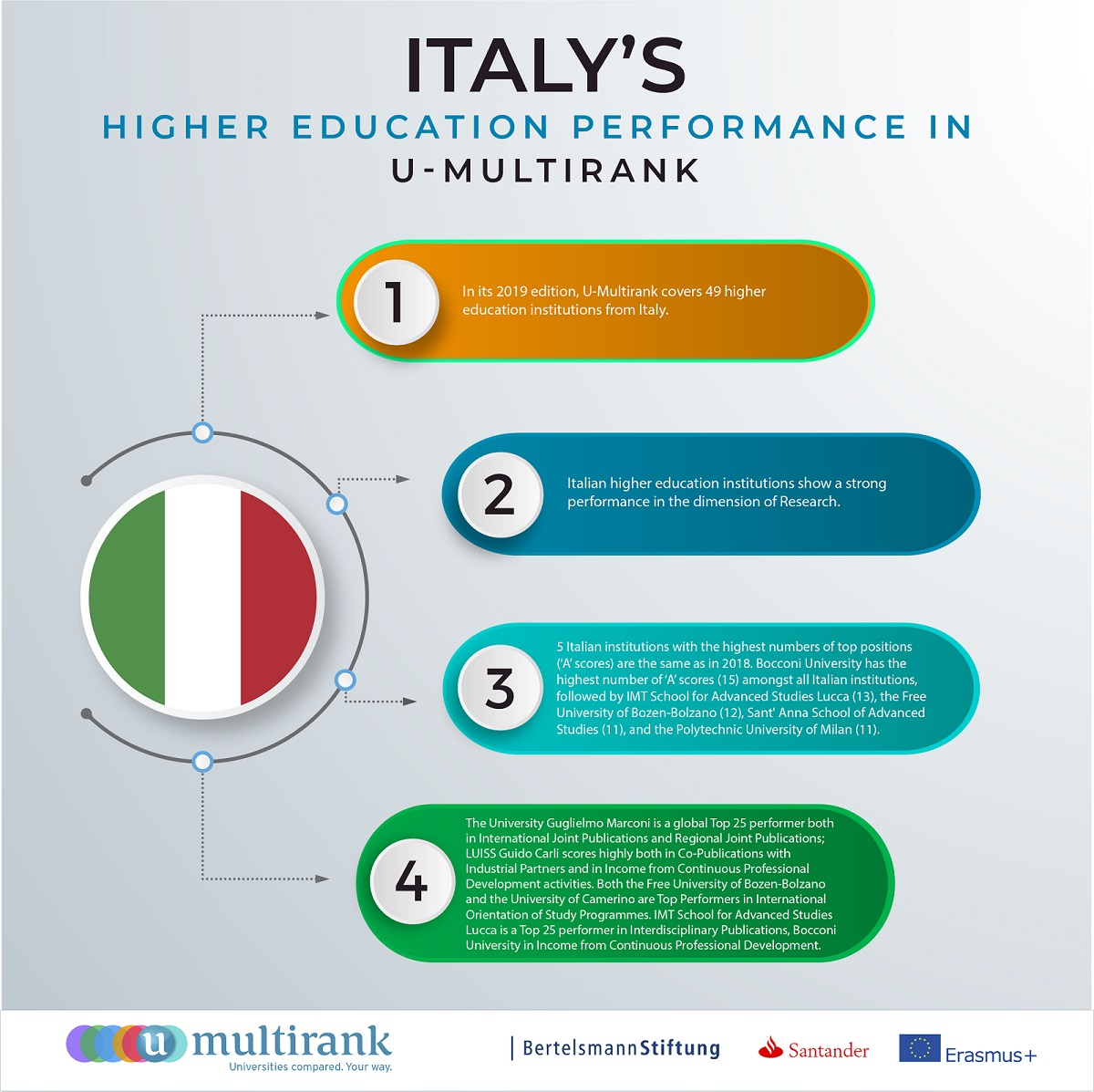 U-Multirank_Italian universities